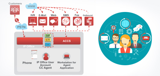 Avaya Contact Center Select ACCS